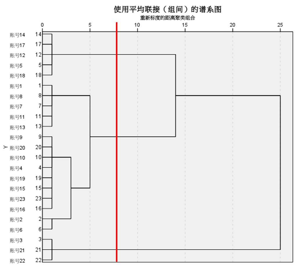 图7:系统聚类谱系图