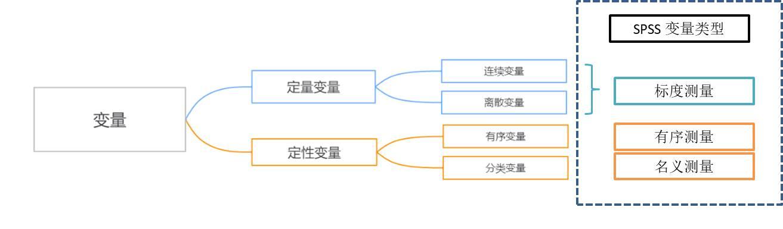 图3:对应SPSS测量类型