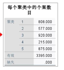 图6:客户数量