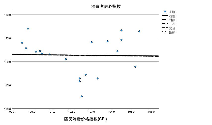 图6:离散程度高