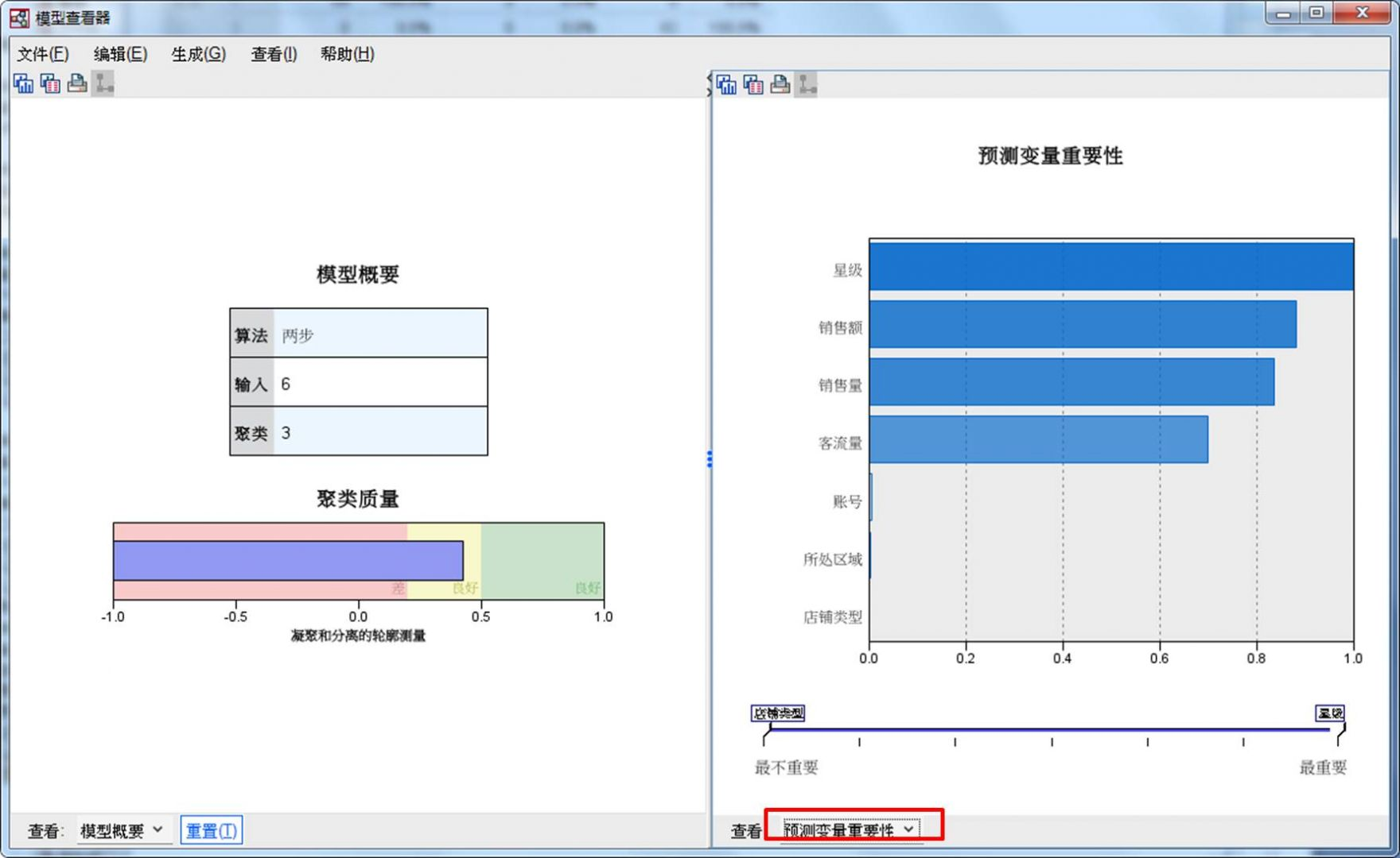 图6:预测变量重要性