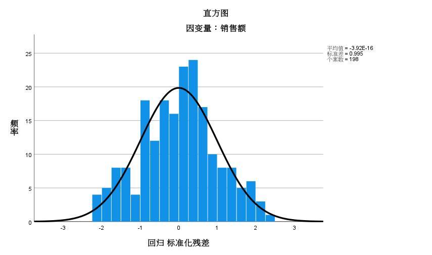 图6:标准化残差直方图