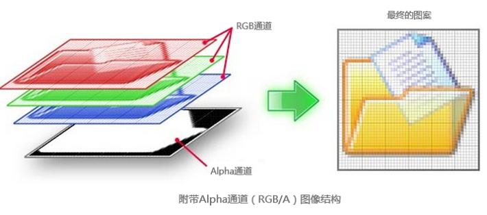 Alpha通道结构