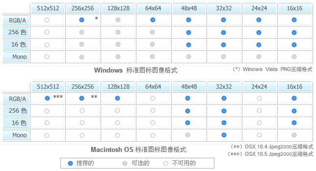 Windows和Macintosh图标格式