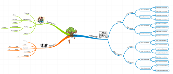 iMindMap 11的思维导图模板之一