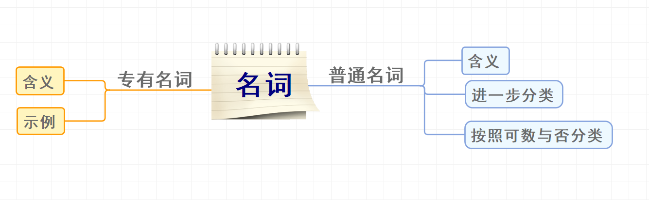 根据分支继续插入小分支,使框架更加完善