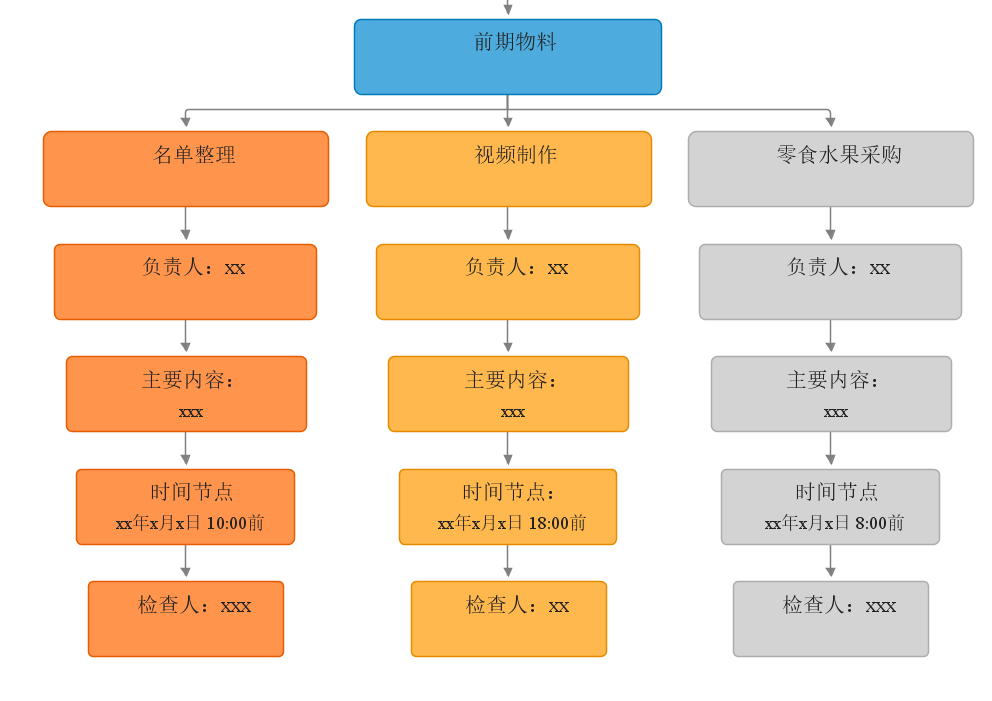 前期物料准备的流程图