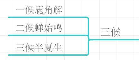 """夏至""""三候"""""""