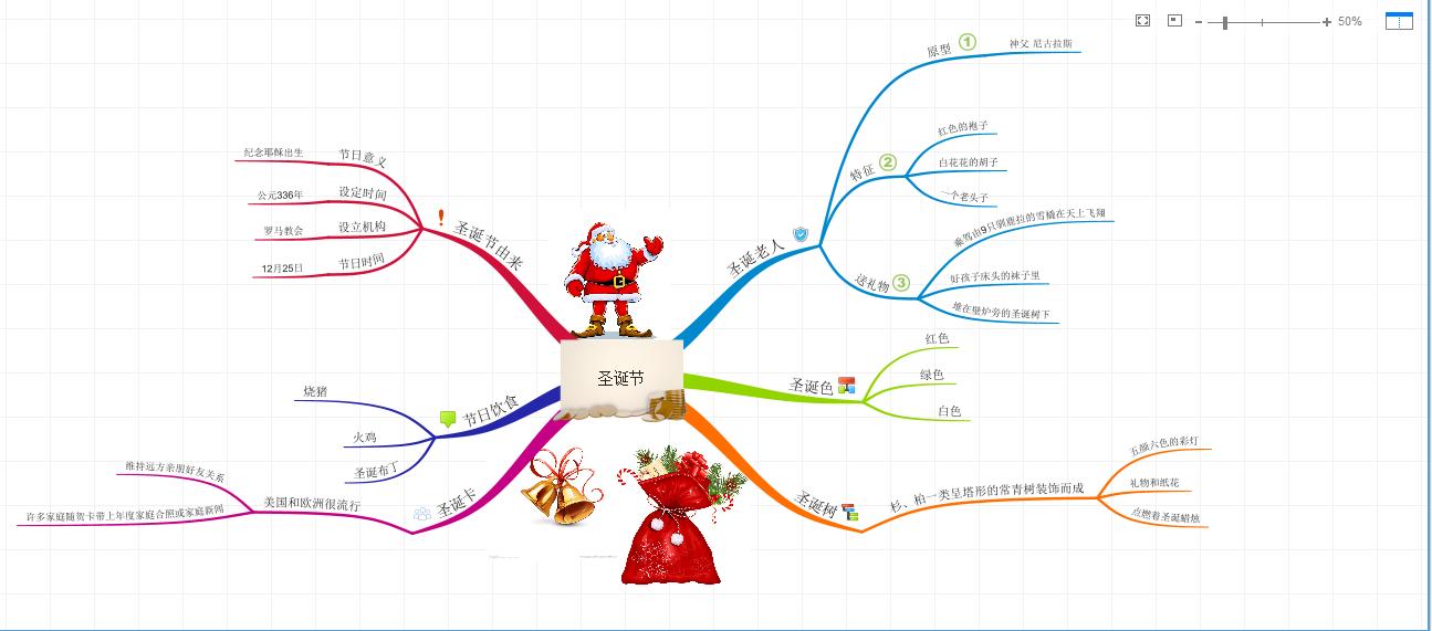 制作完成的圣诞节思维导图