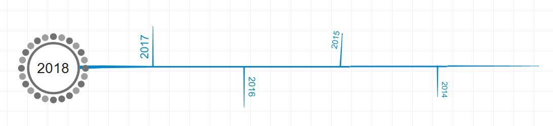 完整时间轴主线和年份