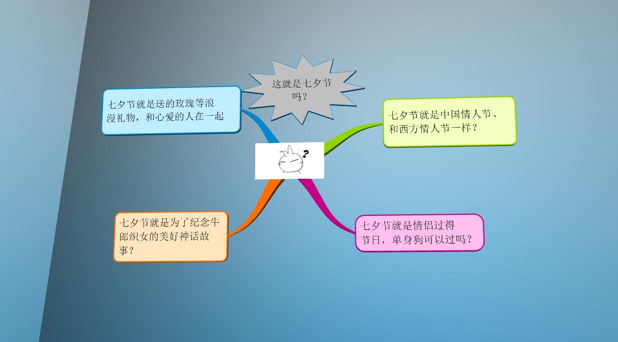 七夕思维导图2