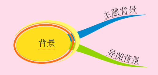 iMindMap导图背景