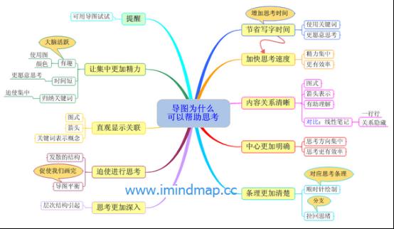 iMindMap思维导图