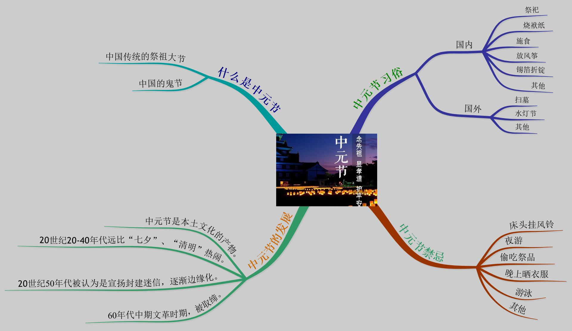 中元节思维导图