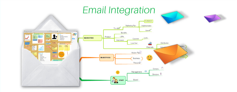 imindmap 电子邮件