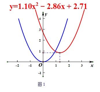 粘貼數學圖形
