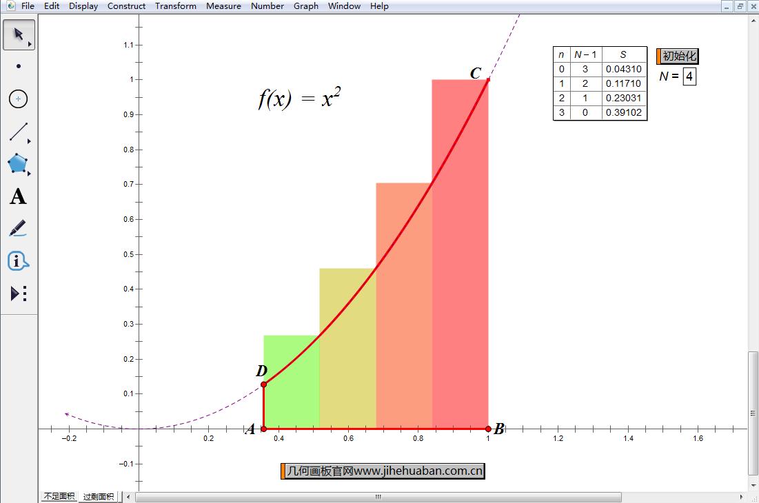 研究过剩曲边梯形面积