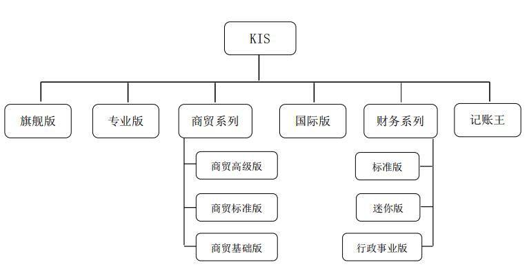 金蝶KIS产品分类表