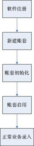 金蝶KIS记账王启用流程