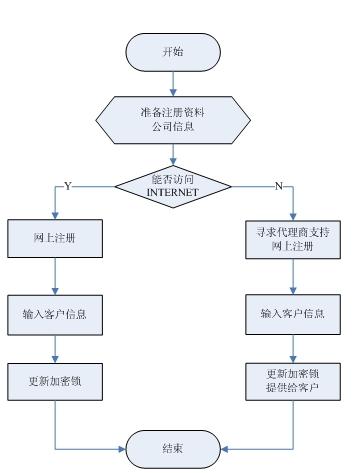 财务处理流程图
