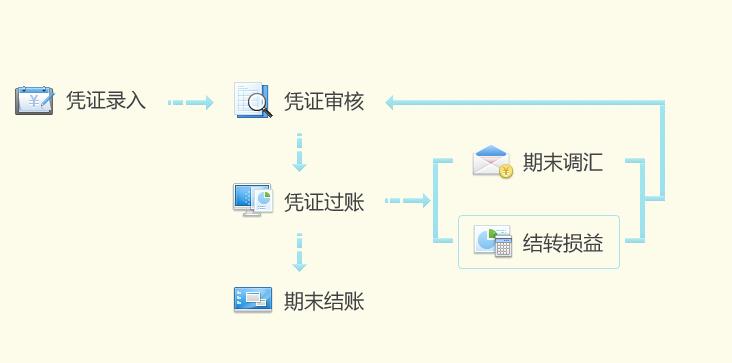 系统主界面流程图