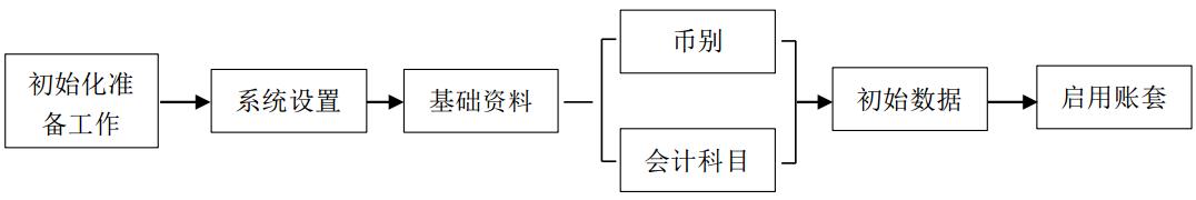 金蝶KIS记账王系统初始化
