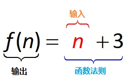 MathType标记方程