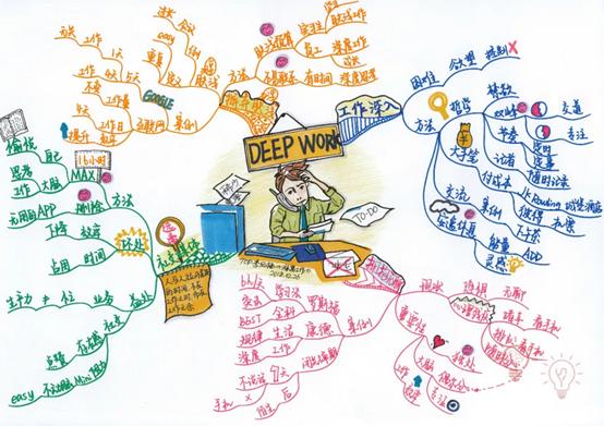 书籍分析《深度工作》