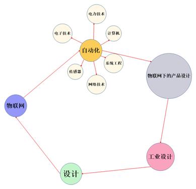 MindManager自动化流程图
