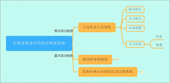 MindManager 2020软件界面