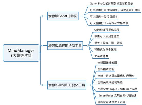 MindManager 思维导图三大增强功能