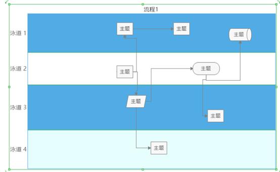 泳道流程图