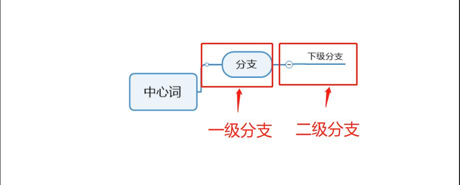 图4:添加分支