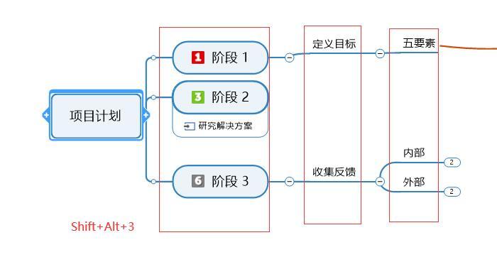图9:显示等级3的分支