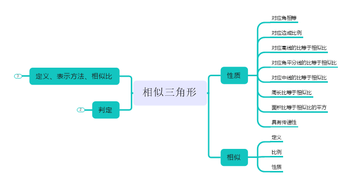 图二:MindManager软件相似三角形界面