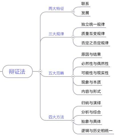 图5辩证法思维导图