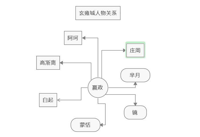 图4:编辑文本