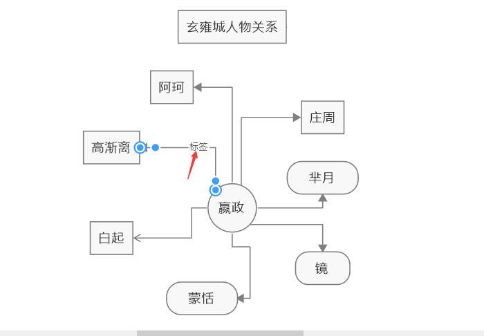 图5:添加人物关系