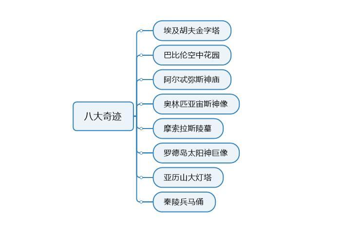 图3:完成文本内容
