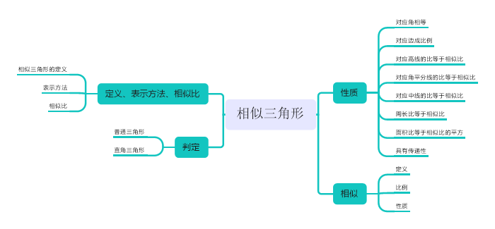 图三:MindManager软件相似性质界面