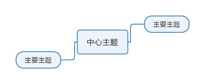 图三:MindManager软件主题绘制