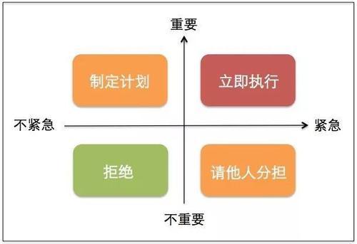 图5: 四象限工作法的处理