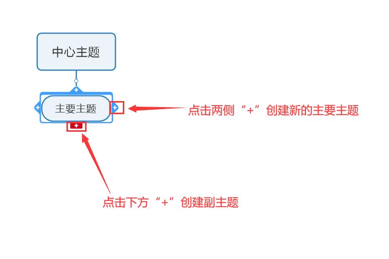 图三:使用MindManager软件创建主要主题和副主题