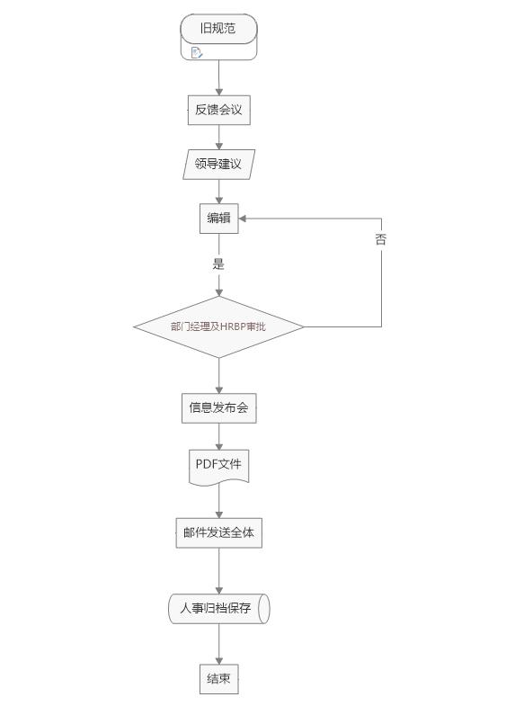 图7:完整的流程图