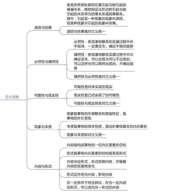 图4五大范畴
