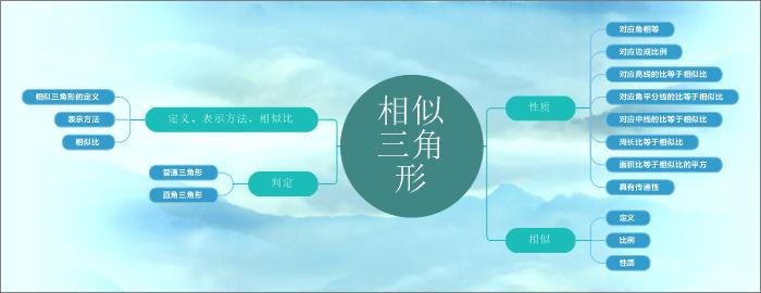 图四:MindManager软件相似定义界面