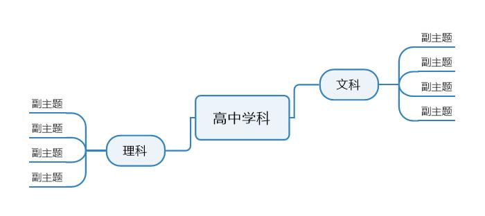 图四:MindManager软件学科思维导图