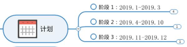 图4:计划