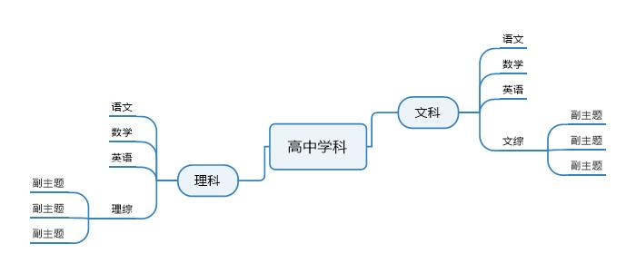 图五:文理科思维导图