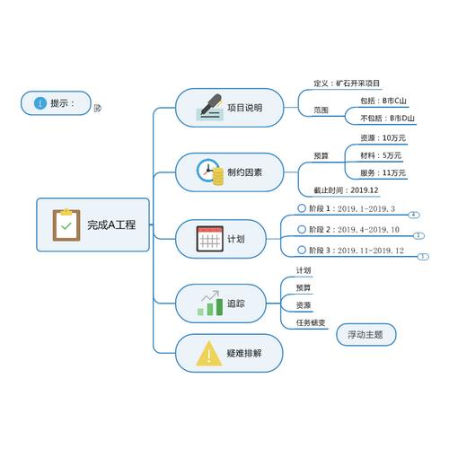 图5:项目管理思维导图